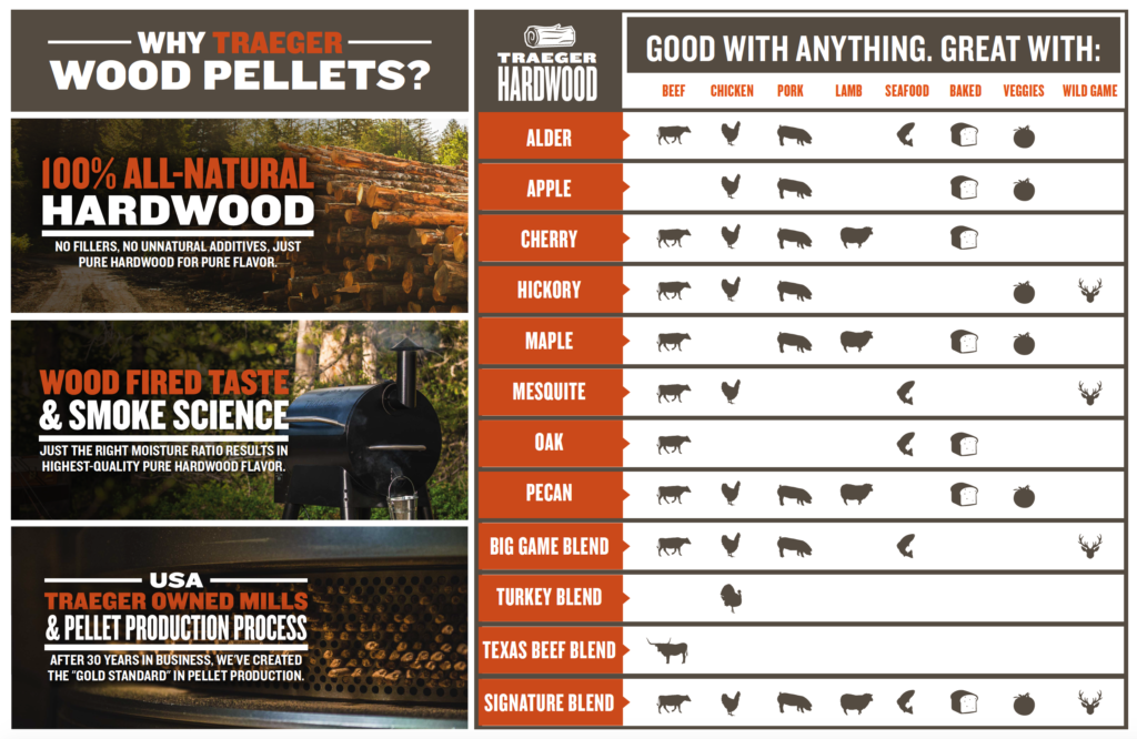 Traeger Wood Pellets Availabe At Brooks Amp Collier Your